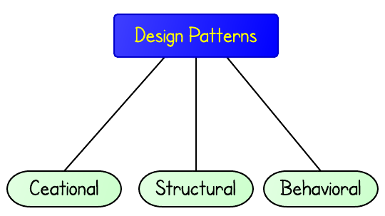 Java Design Patterns | Android